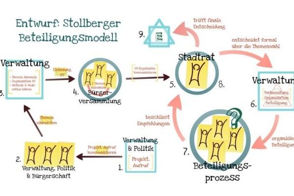 Beteiligungsmodell Stollberg